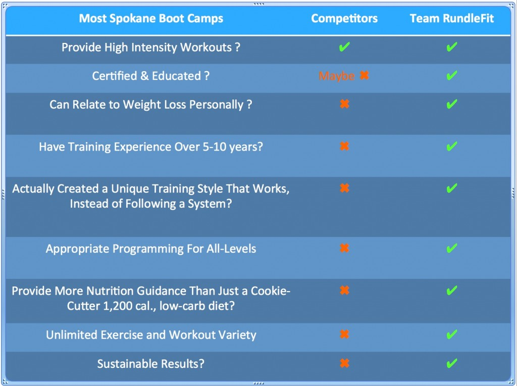 How Does Your Spokane Boot Camp Compare?