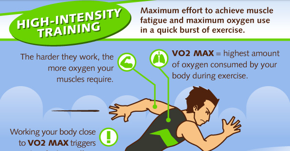 The Complete Guide To Interval Training and Rapid Fat Loss